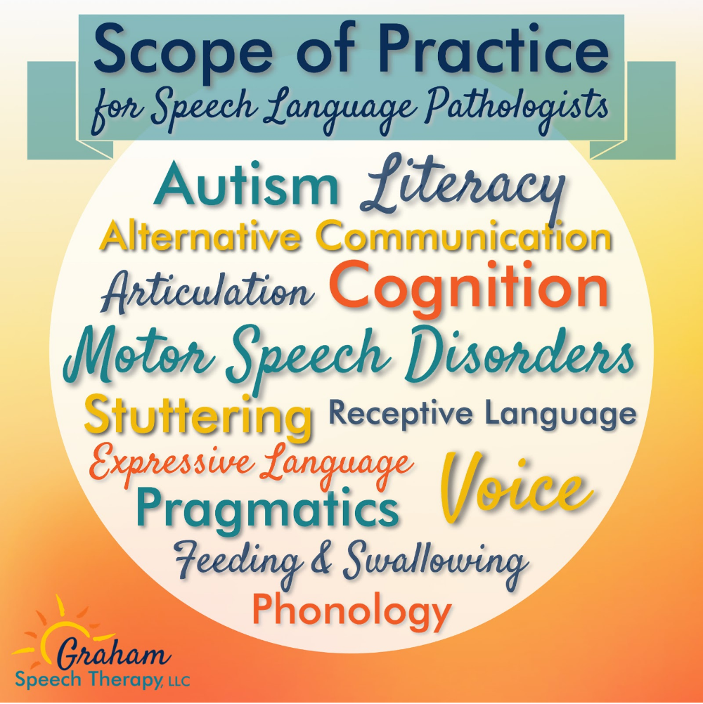 information about speech therapy Nancy roberts - speech pathologist speech/language facts speech-language faq's pitch, and quality through voice therapy.